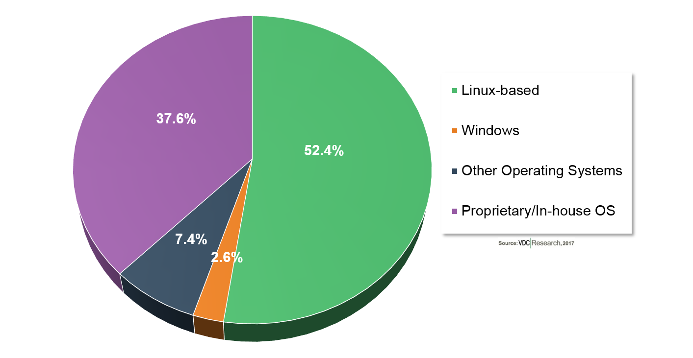 Linux Iot Gateway