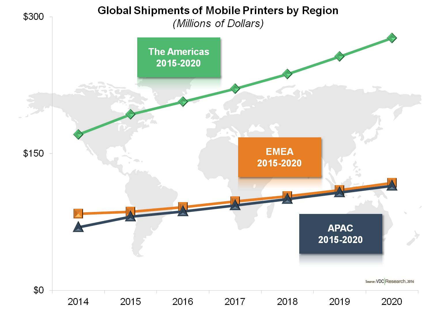 global mobile printing market About global mobile printing market mobile printing refers to printing usually initiated through a mobile application such as tablet or smartphone it is an emerging market as the concept is .