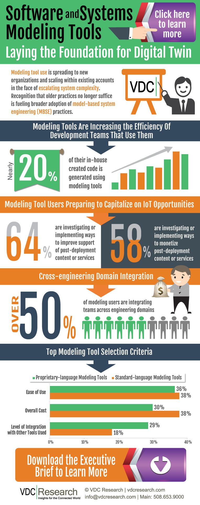 2017 Software & Systems Modeling Tools Infographic