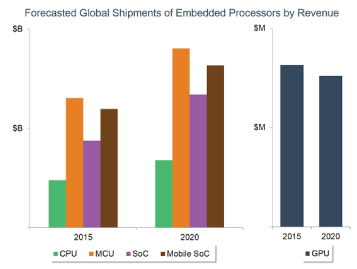 Urgency of IoT Driving Embedded Processor Markets, According to VDC Research