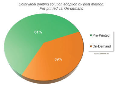 Investments in Color Label Printing Market Driven by Emerging Retail and Shipping Apps