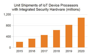 Mounting IoT Cyber Threats Boost Hardware Security Adoption, According to VDC Research