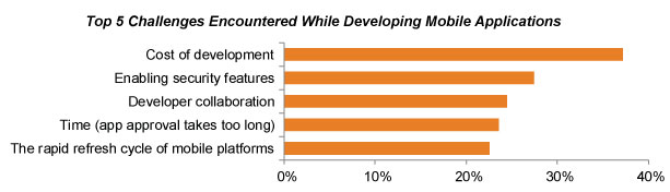 Citizen Development Portends Big Changes for the Future of Organizations
