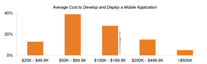 Large Organizations Still Struggling With Application Development Costs