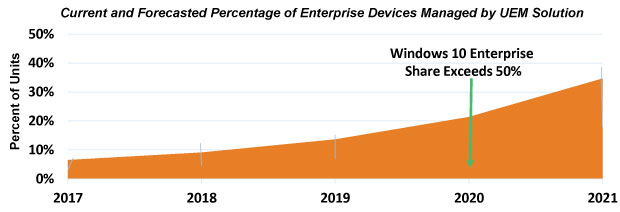 Windows 10 Migration Initiatives Open Unified Endpoint Management Opportunity for EMM Vendors