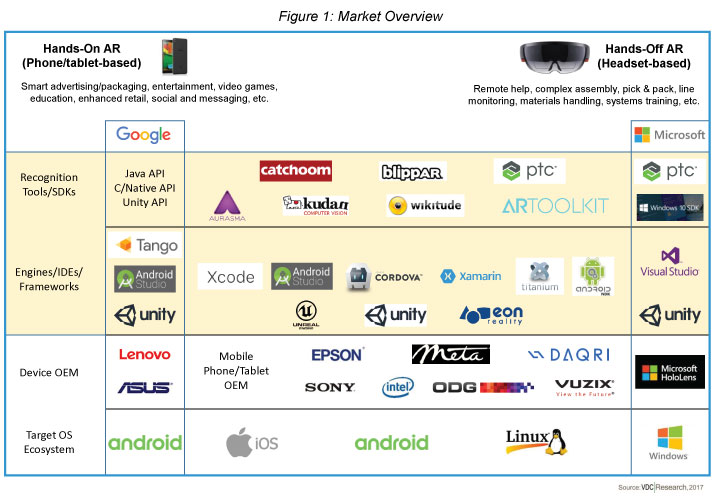 Revenues Coming into Focus for AR Development Solution Vendors