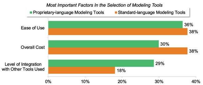 Escalating System Complexity Drives Modeling Tool Adoption as Users Capitalize on IoT