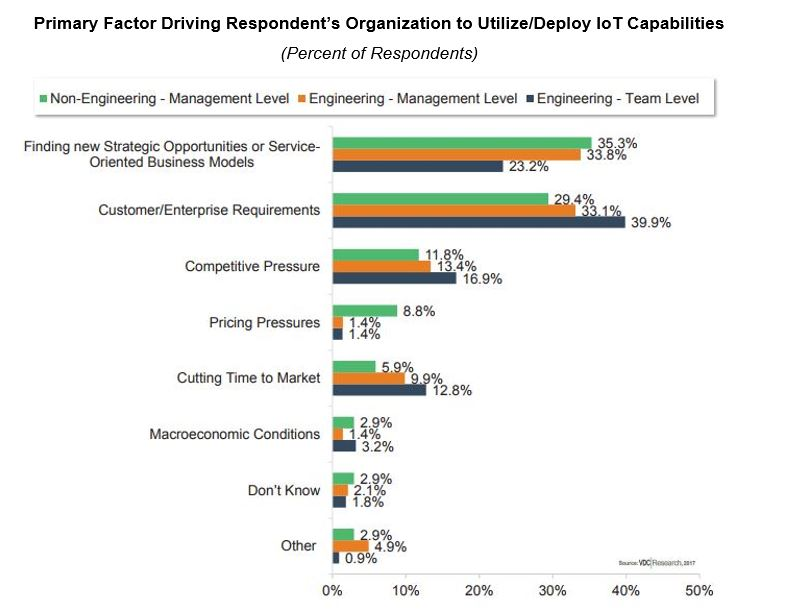 IoT Executives Implementing Service-based Business Models to Reinvent Revenue Streams and Entire Businesses