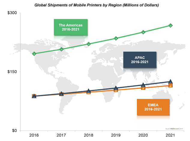 Global Market for Mobile Thermal Printers to Exceed $500M by 2021