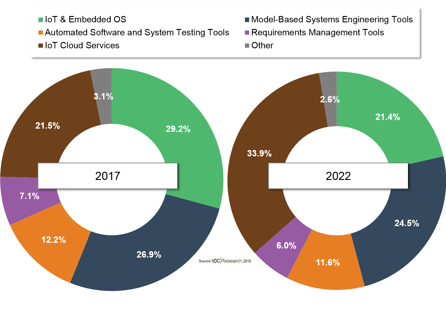 Self-Driving Tech Disrupting the Automotive Software Supply Chain, According to VDC Research