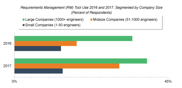 Software and System Complexity Fueling Requirements Management and Product Line Engineering Tool Markets