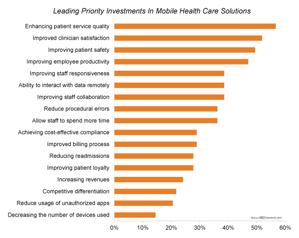 Mobile Applications Removing Informational Borders & Facilitating Communication within Health Care