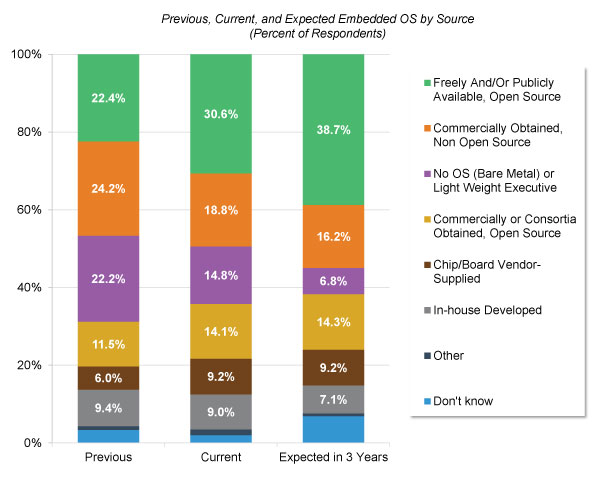 IoT and Embedded Operating Systems Market to Reach 11.1B Units by 2021, According to VDC Research