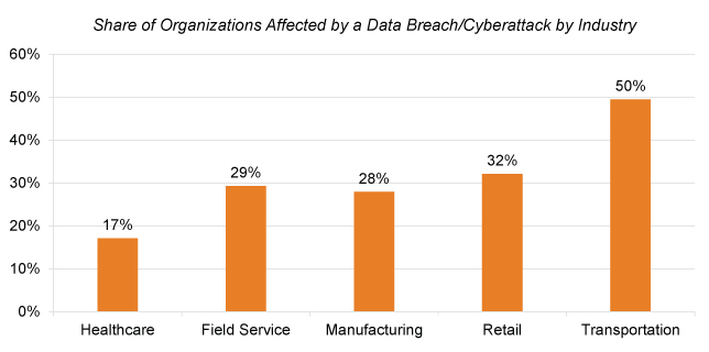 Cybersecurity Threats Top-of-Mind for Mobile Solutions Buyers