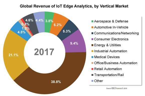 Global Market for IoT Edge Analytics Market Growing at CAGR of Over 35% Through 2022