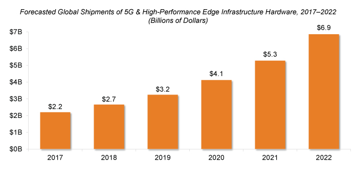 5G & High-Performance Edge Infrastructure Hardware Market Growing to $6.9B in 2022