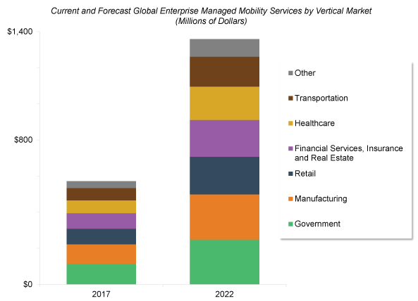 Global Market for Managed Mobility Services to Reach over $1.35B through 2022