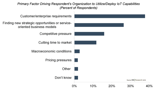 Enterprise Requirements Driving Organizations to Adopt New IoT Technology
