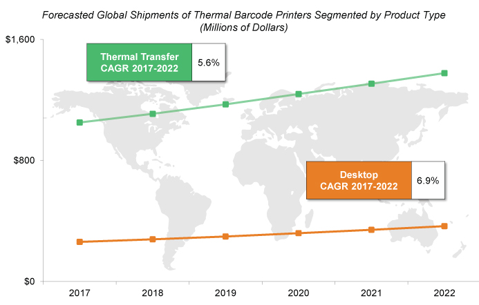 Global Market for Stationary Thermal Barcode Printers Growing at CAGR of Nearly 6% Through 2022
