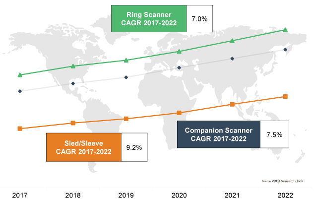 The Global Market for Smart Scanning Accessories Will Reach over $144M by 2022