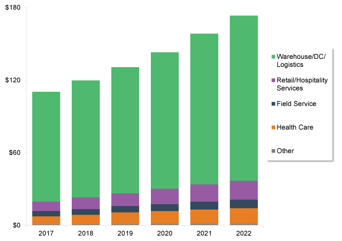 Global Market for Voice-Enabled Workflow Solutions will Reach Over $173M in 2022