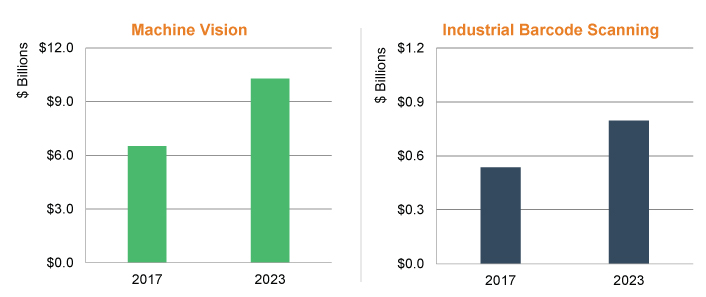 Machine Vision Solutions & Industrial Scanner Adoption Driving Automation to New Heights